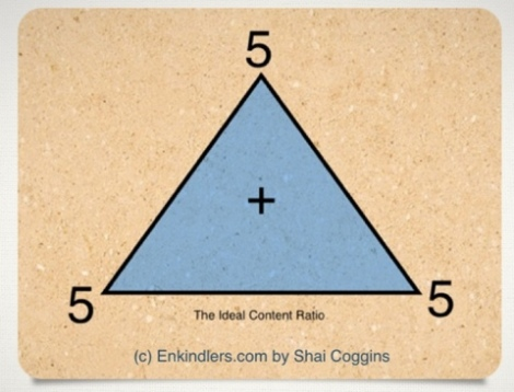 555+ : The Ideal Content Ratio